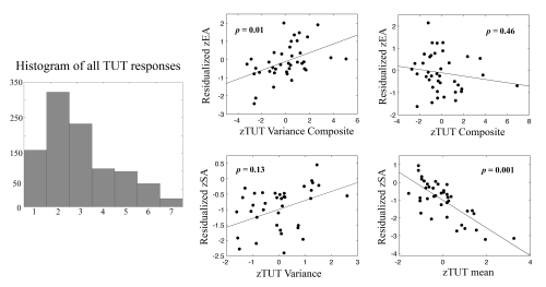Regression analysis of TUT, TUT variability, stop accuracy, and error awareness.
